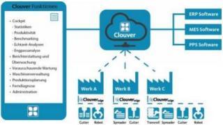 ProCom-Paketlösung für mehr Effizienz und Transparenz bei Schneidprozessen