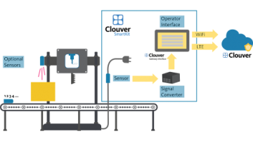 The smart way out of the crisis with the I4.0 starter package Clouver SmartKit