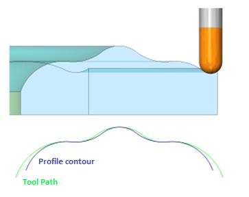 Milling profile contours