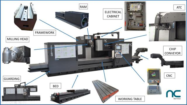 Do you know which the main parts in a bed-type milling machine are? NC Service shows it to you