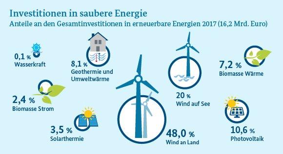 Energie Fur Alle Genug Sauber Und Nachwachsend German Edition Online Free