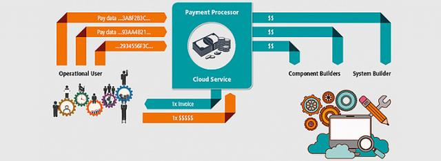 I2M2 – the Future of Industrial System Monetization?