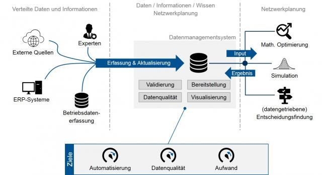 Datenmanagement für globale Produktionsnetzwerke