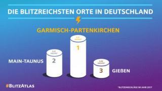 Blitzatlas 2017: In Garmisch blitzte es am häufigsten