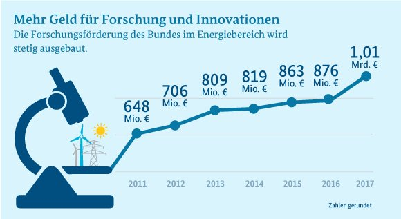 BMWi: Förderung für moderne Energiewende-Technologien auf Rekordniveau