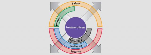 Trustworthiness in Industrial System Design