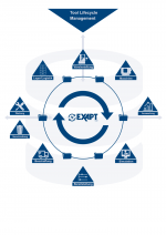 EXAPT Tool-Lifecycle-Management
