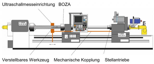 Kompensation des Mittenverlaufes beim BTA-Tiefbohren