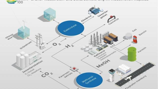 Forschung: Vernetzte Wasserstoff-Wirtschaft mit Offshore-Strom für die Elektrolyse
