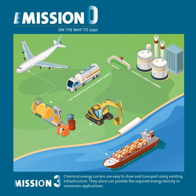 Emission0 - Mission 3
