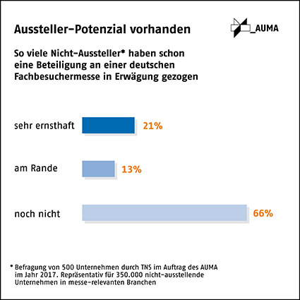 Studie: Fast alle größeren Betriebe in Deutschland stellen auf Messen aus