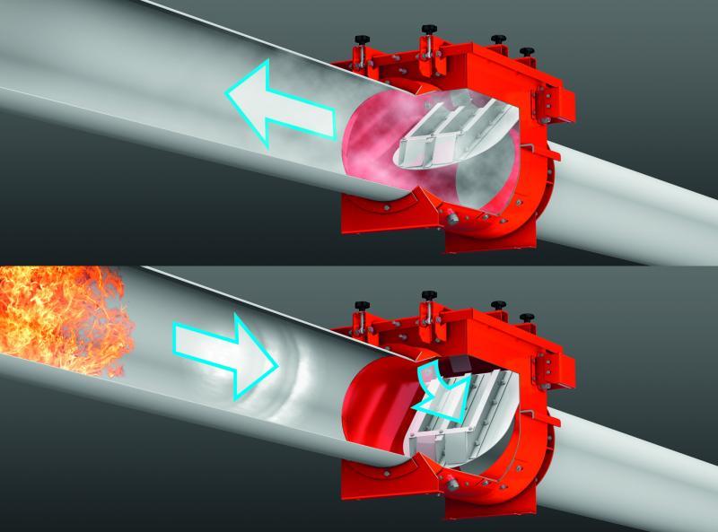 Passives Funktionsprinzip: Öffnen der Klappe durch die Luftströmung, Schließen durch den Explosionsdruck