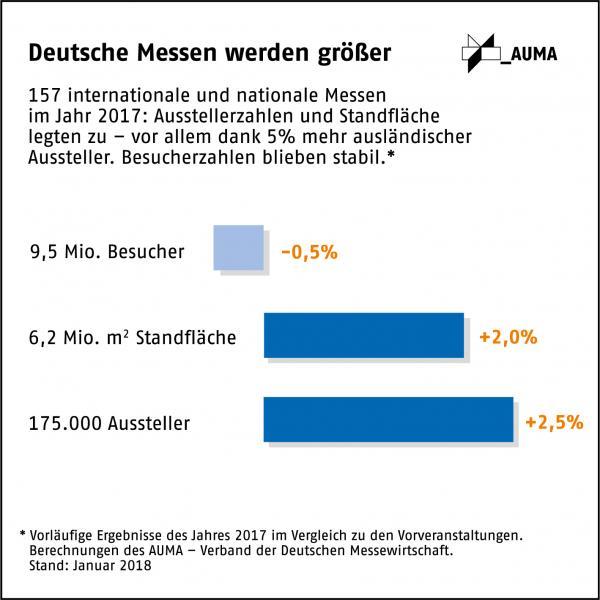 Deutsche Messen 2017: Mehr Aussteller und Standfläche