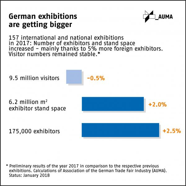 German trade fairs 2017: More exhibitors and stand space