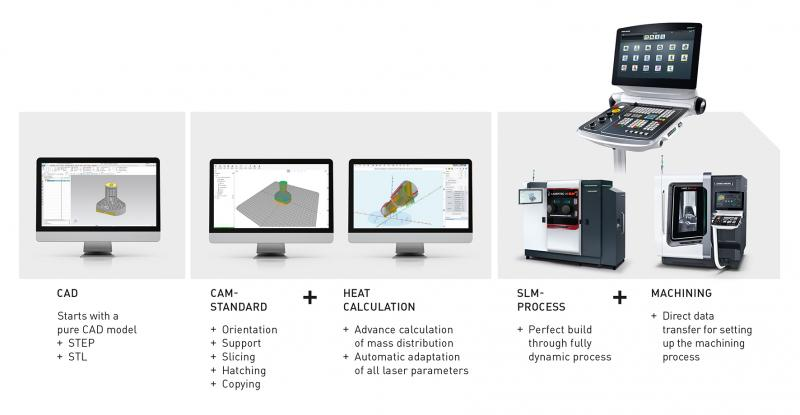 Workflow SLM Technology: Progress od Digitization.
