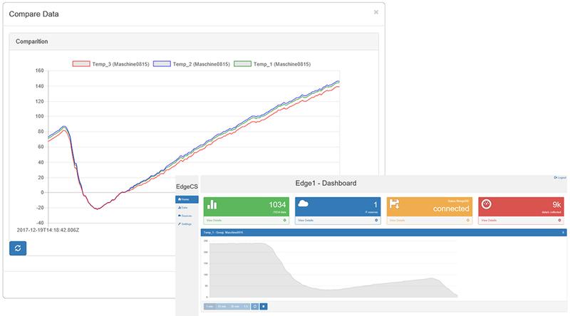 Screenshots aus EdgeCS: Daten in Echtzeit visualisieren und vergleichen