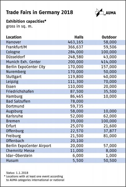 German exhibition venues invest in modernisation