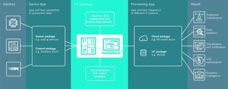 IT-gestützt individuelle Produkte montieren und Prozesse optimieren