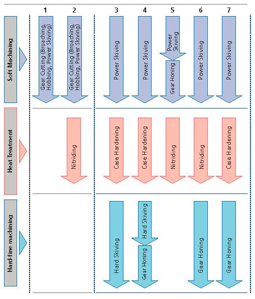 Mögliche Fertigungsvarianten in Abhängigkeit des Qualitätsanspruches an das zu fertigende Hohlrad