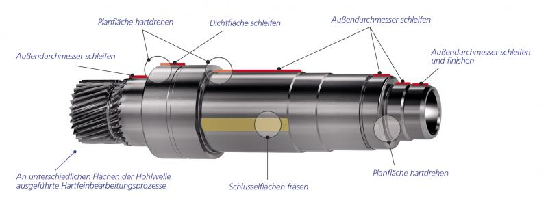 BUDERUS Schleiftechnik – DVS UGrind: Hard-fine machining for the mobility of the future
