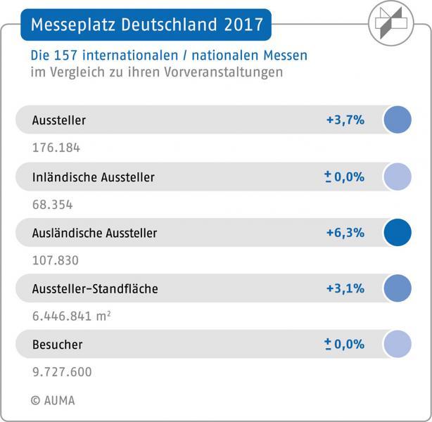 Deutsche Messen 2017: Ausland war Treiber für Ausstellerwachstum