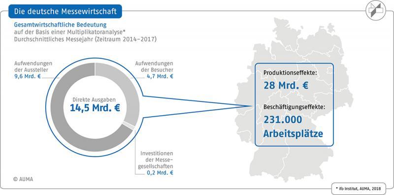 Messen sorgen pro Jahr für 28 Mrd. Euro Produktion in der deutschen Wirtschaft