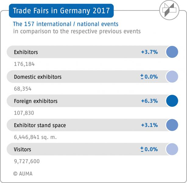 German trade fairs in 2017: 6 % more international exhibitors