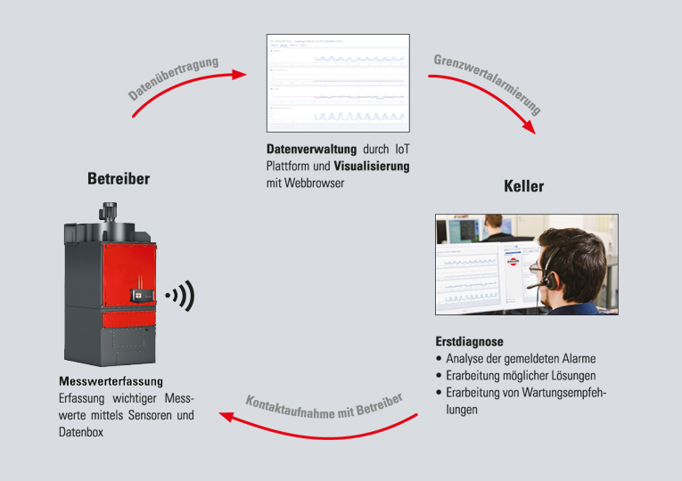 Der Predictive Monitoring Service PREMOS besteht aus einer Datenbox, einem Sensorpaket und einer webbasierten Datenplattform. Bei Grenzwertüberschreitungen wird eine Erstdiagnose der Anlagendaten durchgeführt und der Betreiber informiert, um geeignete Maßnahmen abzustimmen oder Wartungsempfehlungen auszusprechen.