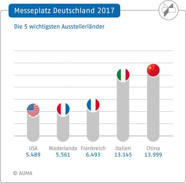 Messeplatz Deutschland 2017: Die 5 wichtigsten Ausstellerländer