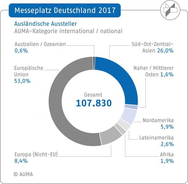 Messeplatz Deutschland 2017: Ausländische Aussteller (AUMA-Kategorie international / national)