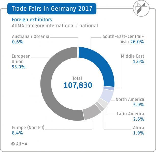 China, Italy and France TOP 3 exhibiting countries at German trade fairs
