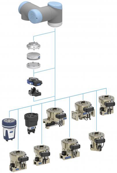 El sistema modular «extremo del brazo» permite hasta 36 posibilidades de combinación para la automatización individual de tareas de manipulación y montaje.