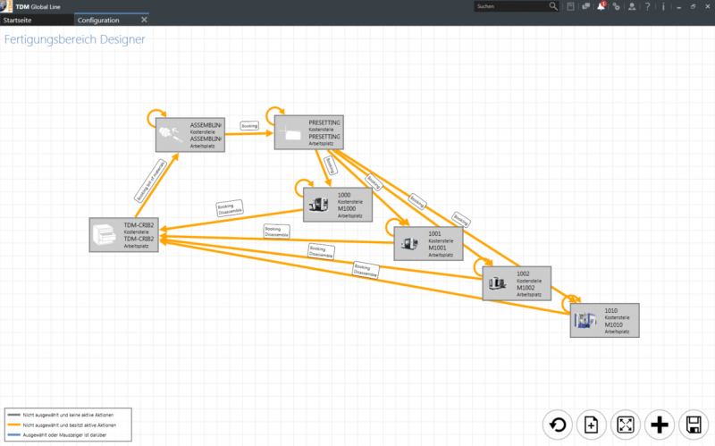 The TDM Shopfloor Manager follows the process. Sensible processes are already created by default in the software.