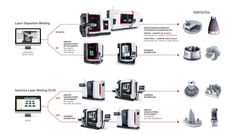 Das DMG MORI Portfolio im ADDITIVE MANUFACTURING umfasst vier vollständige Prozessketten für additive Verfahren mit der Pulverdüse und im Pulverbett.