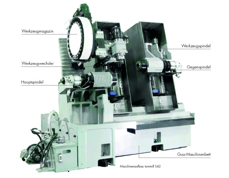 Maschinenaufbau der müga millturn S42 - Dreh-Fräszentrum für die Medizintechnik