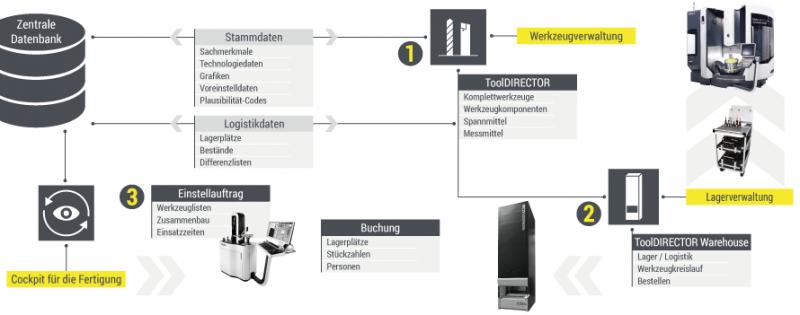 Die COSCOM Tool-Management Prozesslösung sorgt durch die Verknüpfung von Werkzeugverwaltung, Lagerverwaltung und CAM-Datenmanagement/Cockpit für die Fertigung für mehr Effizienz im Werkzeug-Management-, Lager- und Logistikprozess.