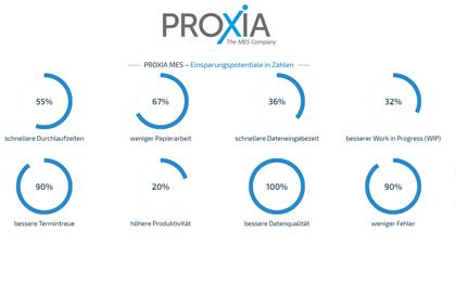 Als professioneller MES-Lösungsanbieter geht PROXIA individuell auf die unterschiedlichen Anforderungen im Produktionsereich ein und erfüllt die Bedarfe von der Geschäftsführung und Management über IT, Controlling und Qualitätsmanagement, der Arbeitsvorbereitung und -planung, dem Produktionsmitarbeiter im Shopfloor bis hin zum MES-Projektleiter.