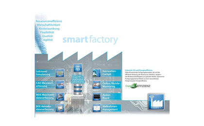 PROXIA unterstützt die Ziele der Produktionsindustrie mit ganzheitlichen, nachhaltigen und modernen MES-Lösungen, bestehend aus innovativer MES-Software und praxisorientierten MES-Konzepten, um  kleine Losgrößen mit höherem Individualisierungsgrad wirtschaftlich, termingerecht sowie in entsprechender Qualität zu liefern.