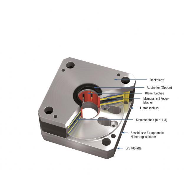 Diese Maschinenelemente für die Stangenklemmung sind nur ein Teil des Portfolios der ACE Stoßdämpfer GmbH im Bereich der Sicherheitstechnik