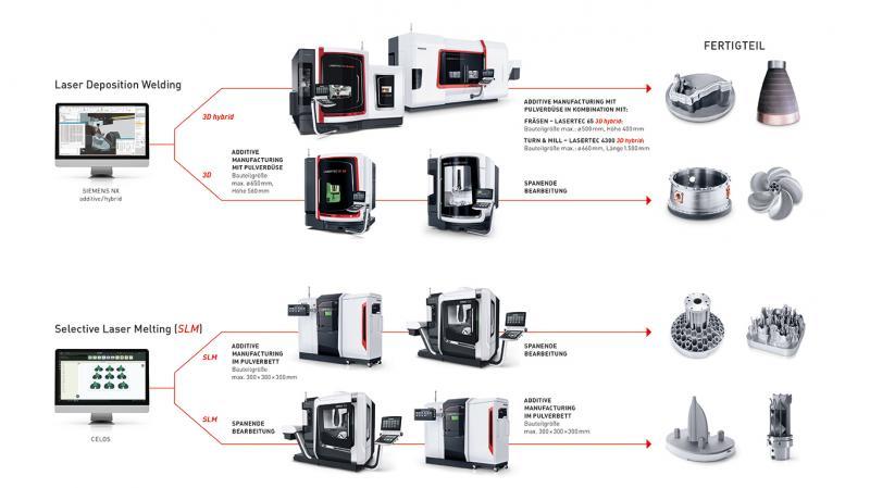 Das Portfolio umfasst vier vollständige Prozessketten für additive Verfahren  mit der Pulverdüse und im Pulverbett.