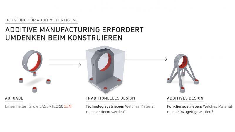 Mit dem AM Consulting verfolgt die DMG MORI Academy das Ziel, Unternehmen bei der Einführung und Etablierung der Prozessketten rund um die LASERTEC 3D und LASERTEC SLM Baureihen zu unterstützen.