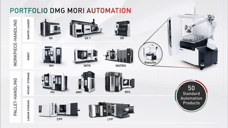 Portfolio DMG MORI Automation.