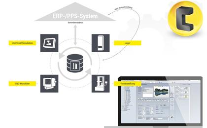 COSCOM ToolDIRECTOR VM - eine modulare Softwarelösung, die den Toolmanagement-Prozess ganzheitlich unterstützt. Eingebettet in die Shopfloor-IT werden durchgängige Datenprozesse von der NC-Programmierung in die Werkzeugvoreinstellung und zur CNC-Werkzeugmaschine realisiert. Dabei werden bestehende Systeme, wie ERP und PLM, berücksichtigt und Lager-/Logistiksysteme in den Datenprozess integriert.