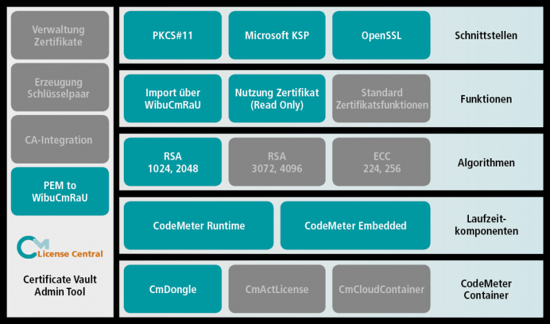 Wibu-Systems verbindet Know-how-Schutz und Authenfizierung mit CodeMeter Certificate Vault.