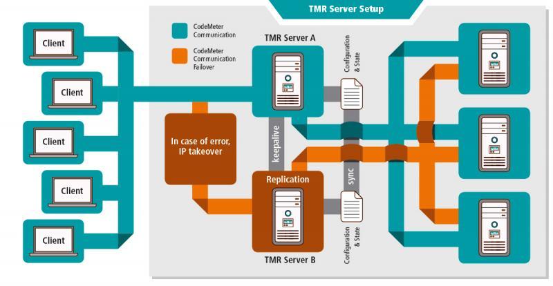 CodeMeter TMR-Server sorgt für hohe Verfügbarkeit bei Einhaltung der gekauften Lizenzen.