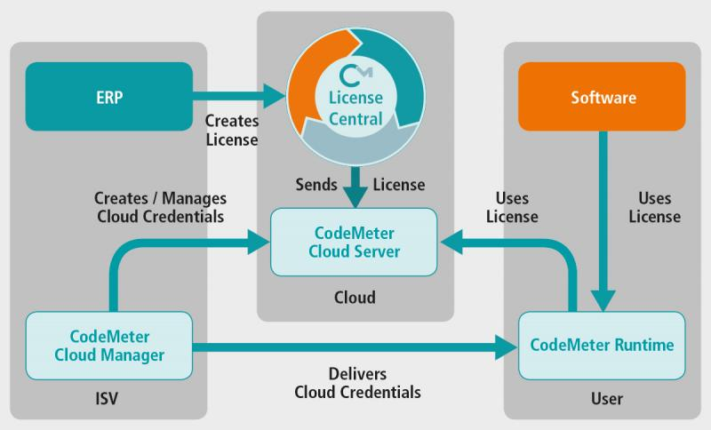 The new CodeMeter Cloud from Wibu-Systems brings high security, performance, scalability, and interoperability to the world of cloud licensing