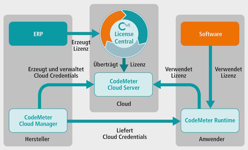 Die neue Lösung CodeMeter Cloud von Wibu-Systems beinhaltet einen hohen Sicherheitslevel, hohe Leistung, Skalierbarkeit und Interoperabilität für die Lizenzierung in der Cloud.