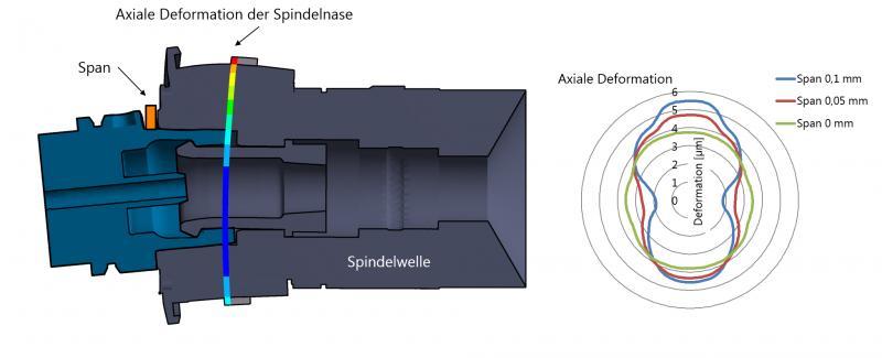 Die Verformung an der Spindelnase lässt sich exakt messen und auswerten.