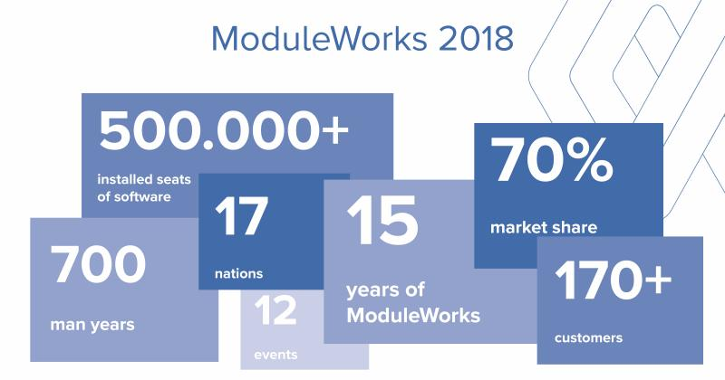 ModuleWorks in numbers