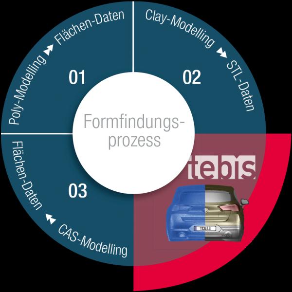 Mit Tebis erzeugen Formgestalter in kurzer Zeit hochwertige Flächen aus den Scandaten er Clay-Modelle. So lassen sich Daten in Form von Flächen durchgängig über den gesamten Formfindungsprozess bereitstellen.
